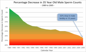 Increase Fertility: Graph of male sperm counts showing 32% drop from 1989 to 2005